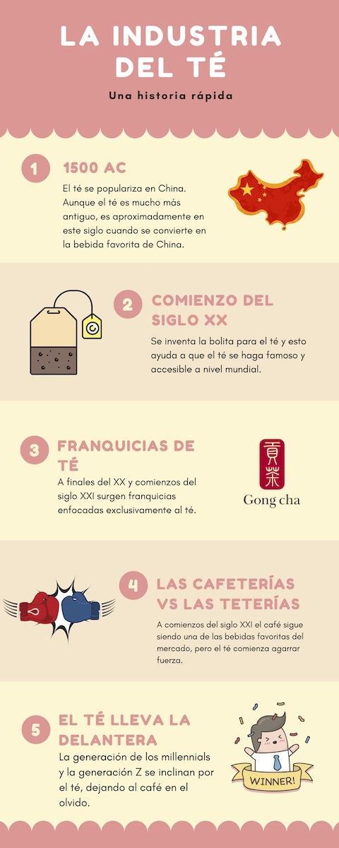 breve historia industria del te